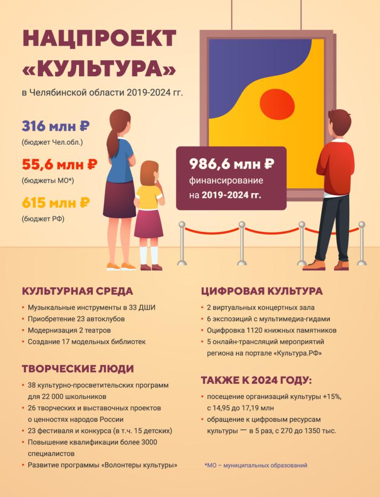 """Нацпроект """"Культура"""" в Челябинской области 2019-2024 гг"""